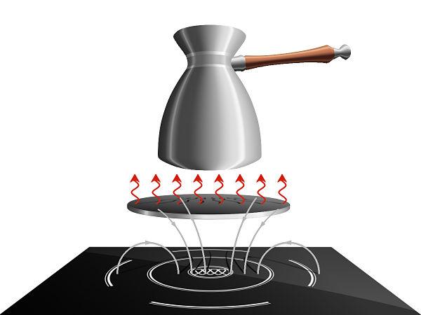 Как подобрать турку для индукционной плиты