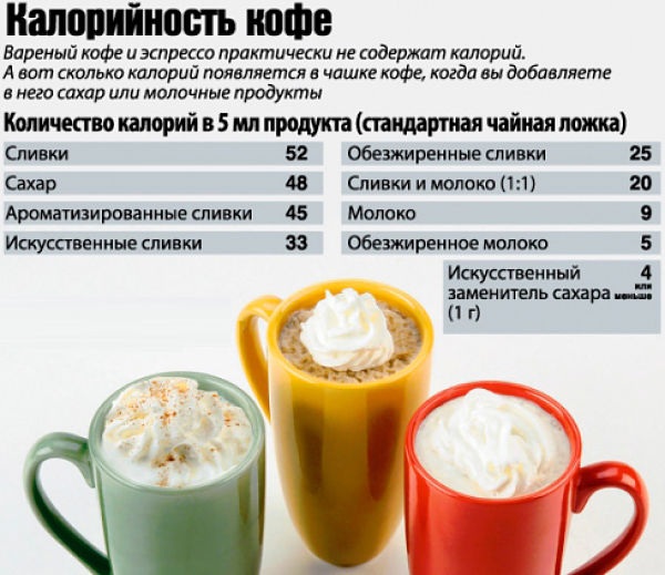 калорийность капучино