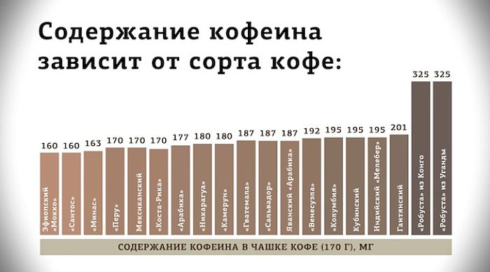 Где содержится большее количество кофеина - в чае или кофе?