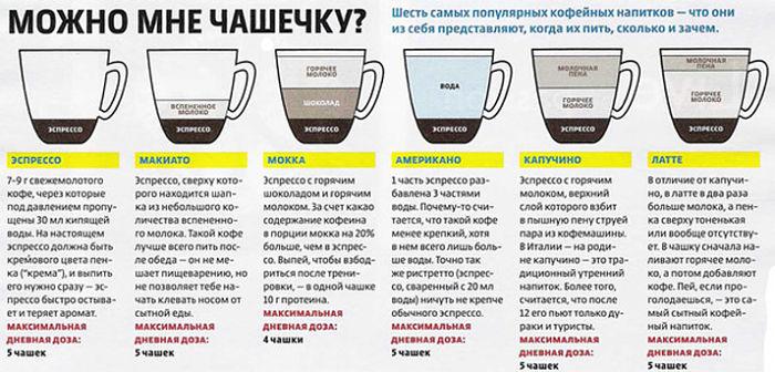 Как делают кофе - этапы производства