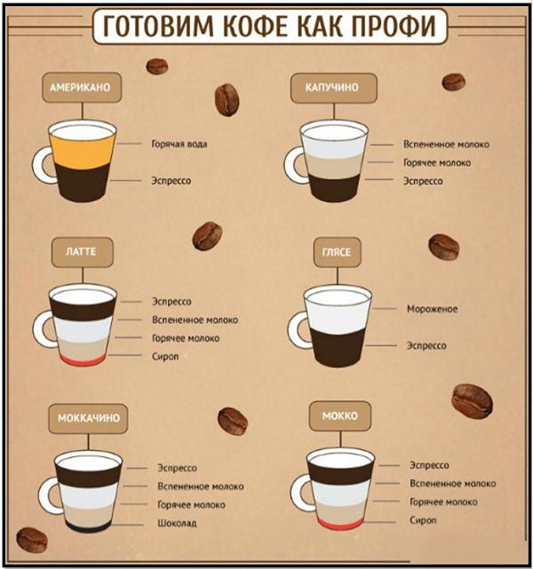 Как варить кофе или правила приготовления лучшего кофе