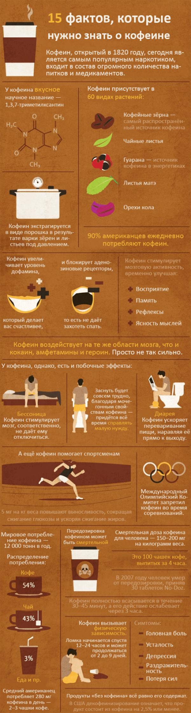Кофе без кофеина - технология изготовления и особенности